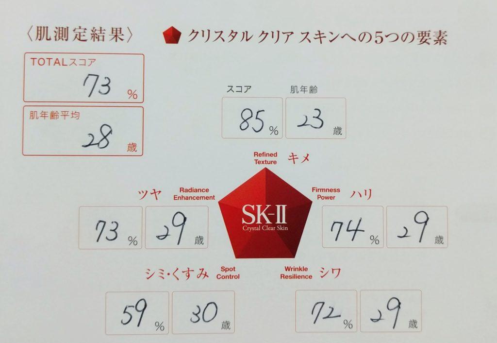 SK-II 肌診断